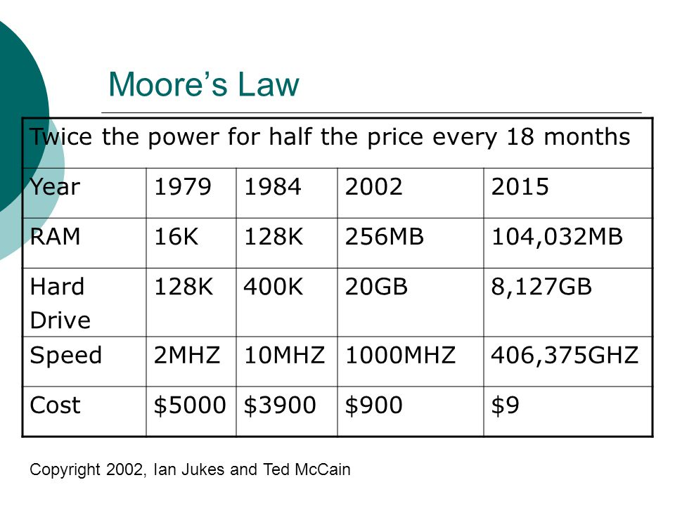 Moores Law Twice the power for half the price every 18 months Year1979198420022015 RAM16K128K256MB104,032MB Hard Drive 128K400K20GB8,127GB Speed2MHZ10MHZ1000MHZ406,375GHZ Cost$5000$3900$900$9 Copyright 2002, Ian Jukes and Ted McCain
