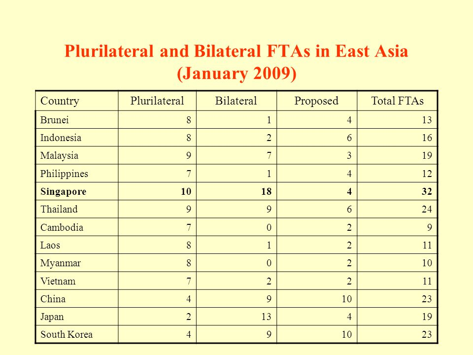 Plurilateral and Bilateral FTAs in East Asia (January 2009) CountryPlurilateralBilateralProposedTotal FTAs Brunei81413 Indonesia82616 Malaysia97319 Philippines71412 Singapore1018432 Thailand99624 Cambodia7029 Laos81211 Myanmar80210 Vietnam72211 China491023 Japan213419 South Korea491023
