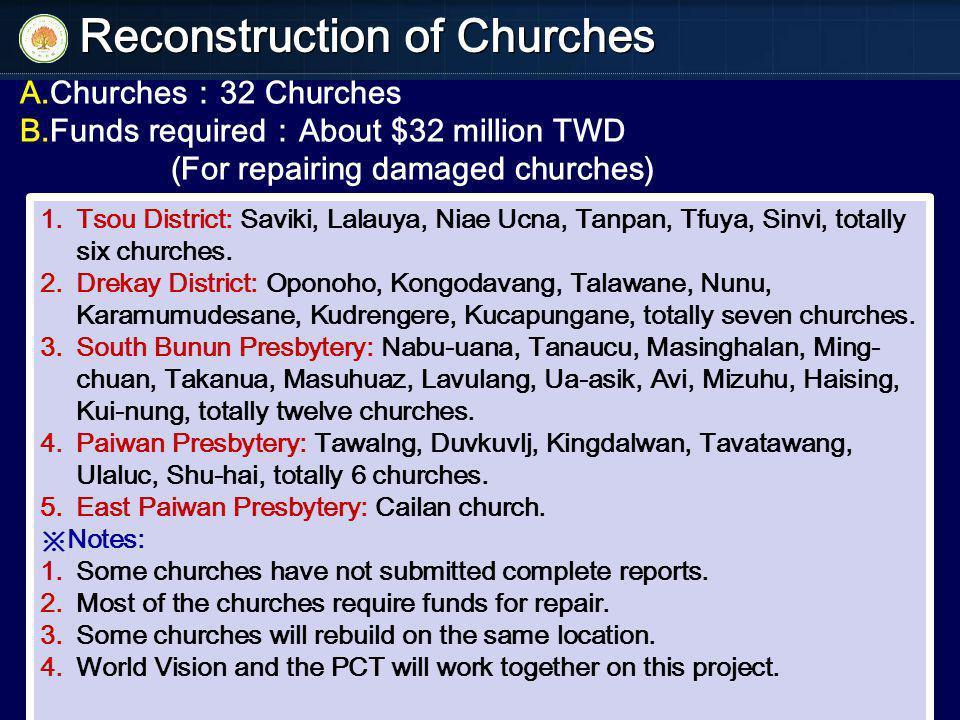 A.Churches 32 Churches B.Funds required About $32 million TWD (For repairing damaged churches) 1.Tsou District: Saviki, Lalauya, Niae Ucna, Tanpan, Tfuya, Sinvi, totally six churches.