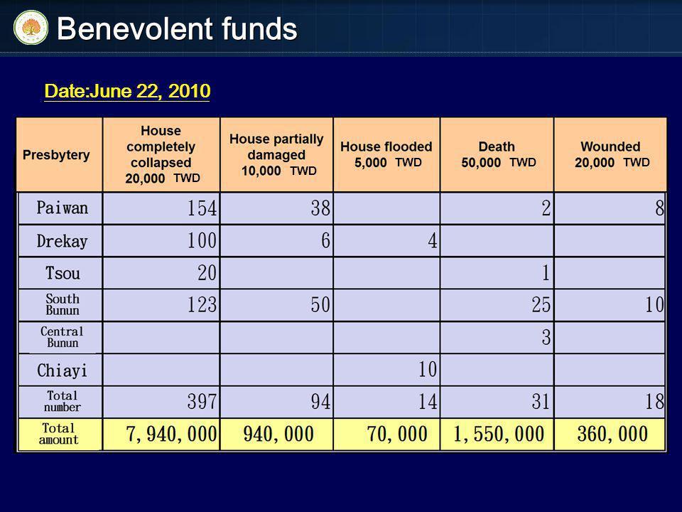 Benevolent funds Date:June 22, 2010 TWD