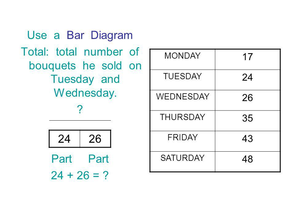 Use a Bar Diagram Total: total number of bouquets he sold on Tuesday and Wednesday.