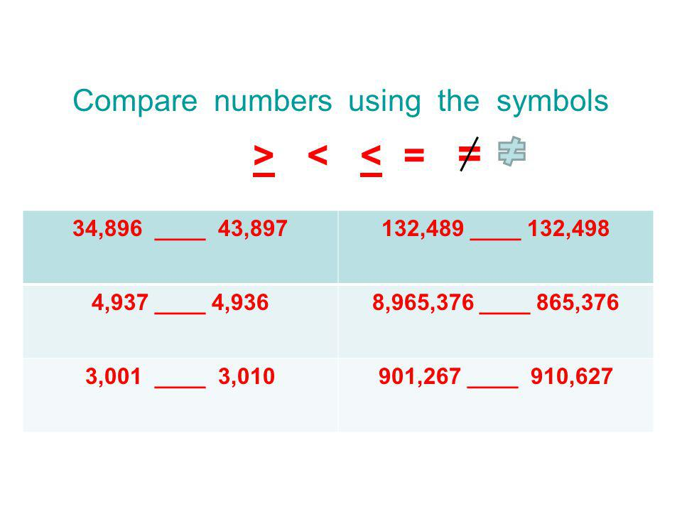 Compare numbers using the symbols > < < = = 34,896 ____ 43,897132,489 ____ 132,498 4,937 ____ 4,9368,965,376 ____ 865,376 3,001 ____ 3,010901,267 ____ 910,627