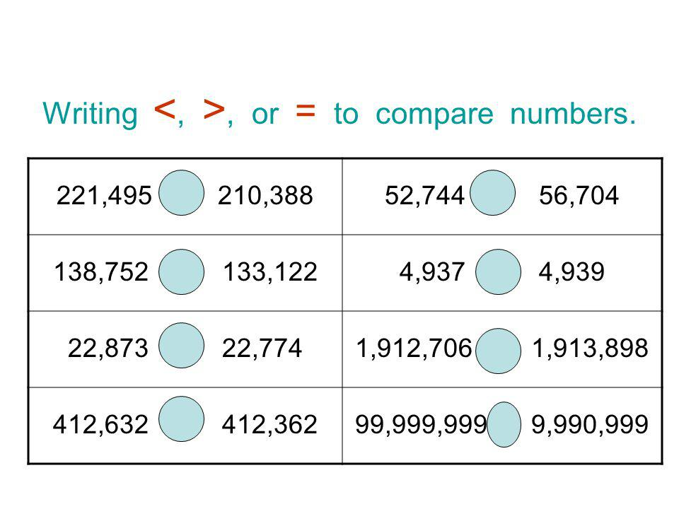 Writing, or = to compare numbers.