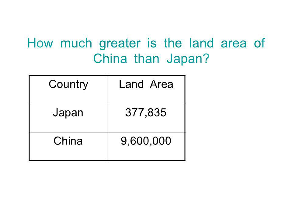 How much greater is the land area of China than Japan? CountryLand Area Japan377,835 China9,600,000