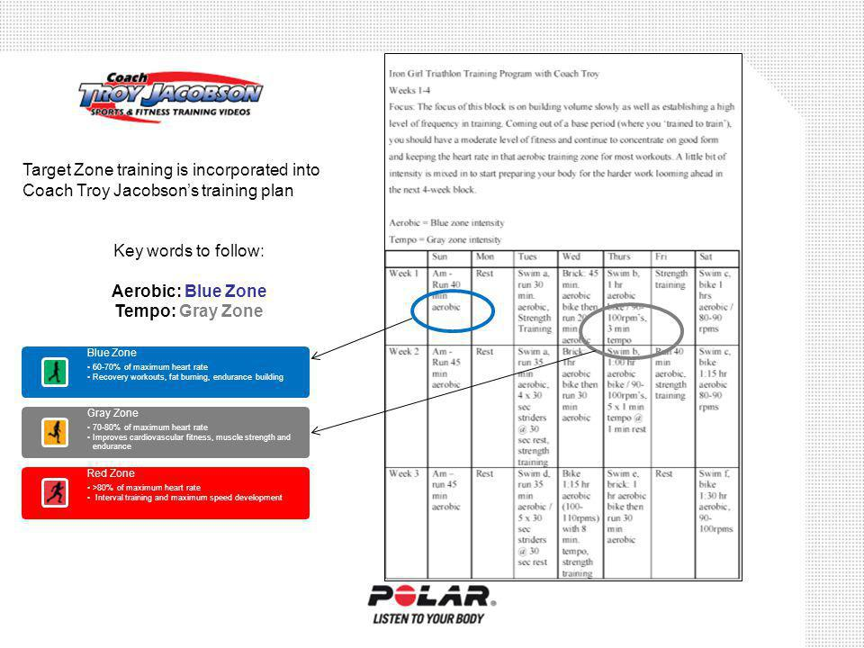 Target Zone training is incorporated into Coach Troy Jacobsons training plan Key words to follow: Aerobic: Blue Zone Tempo: Gray Zone Blue Zone 60-70% of maximum heart rate Recovery workouts, fat burning, endurance building Gray Zone 70-80% of maximum heart rate Improves cardiovascular fitness, muscle strength and endurance Red Zone >80% of maximum heart rate Interval training and maximum speed development