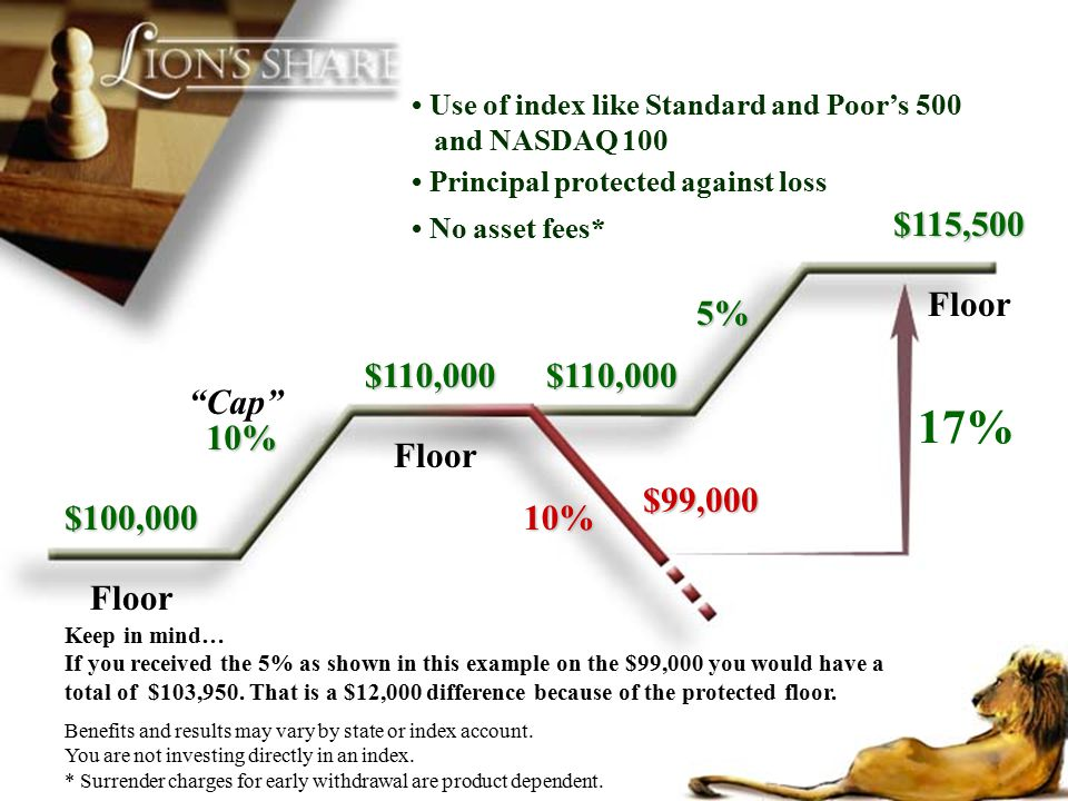 Floor $100,000 10% $99,000 10% 5% $115,500 17% Keep in mind… If you received the 5% as shown in this example on the $99,000 you would have a total of