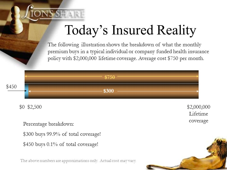 Todays Insured Reality The following illustration shows the breakdown of what the monthly premium buys in a typical individual or company funded healt