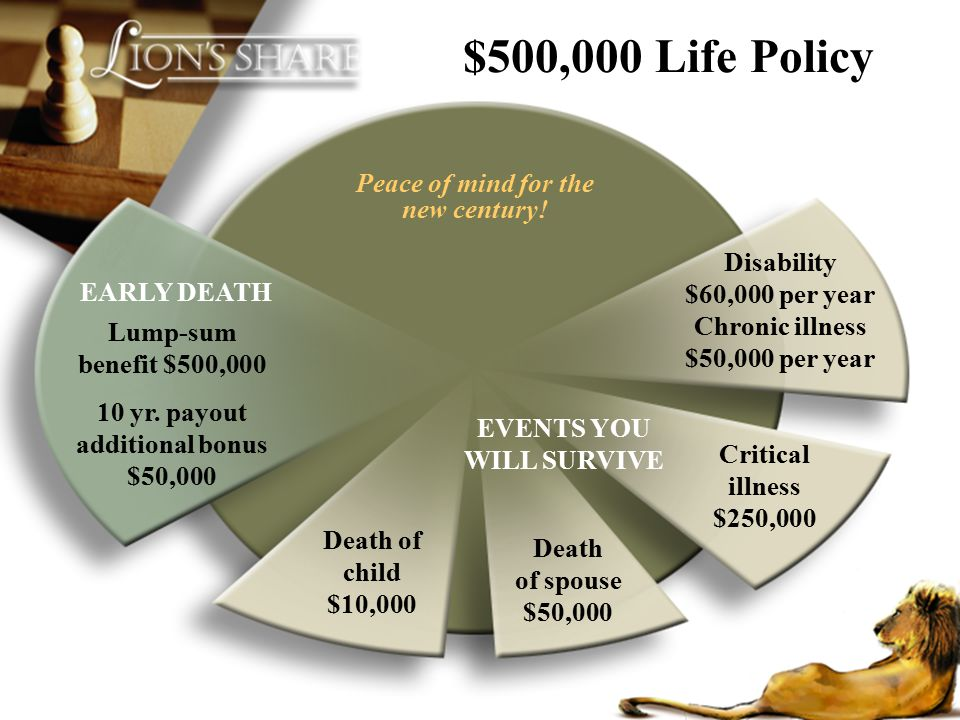 Death of spouse $50,000 EVENTS YOU WILL SURVIVE Critical illness $250,000 Death of child $10,000 Lump-sum benefit $500,000 10 yr. payout additional bo