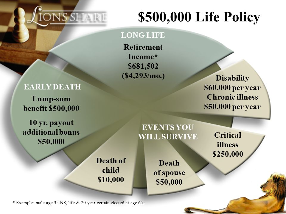 Retirement Income* $681,502 ($4,293/mo.) LONG LIFE Death of spouse $50,000 EVENTS YOU WILL SURVIVE Critical illness $250,000 Death of child $10,000 Lu
