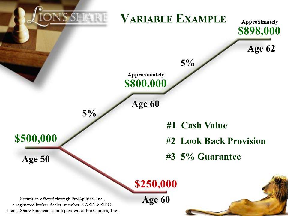 $500,000 Age 50 #2 Look Back Provision #3 5% Guarantee #1 Cash Value $250,000 Approximately $800,000 Age 60 Age 62 5% Approximately $898,000 5% Age 60
