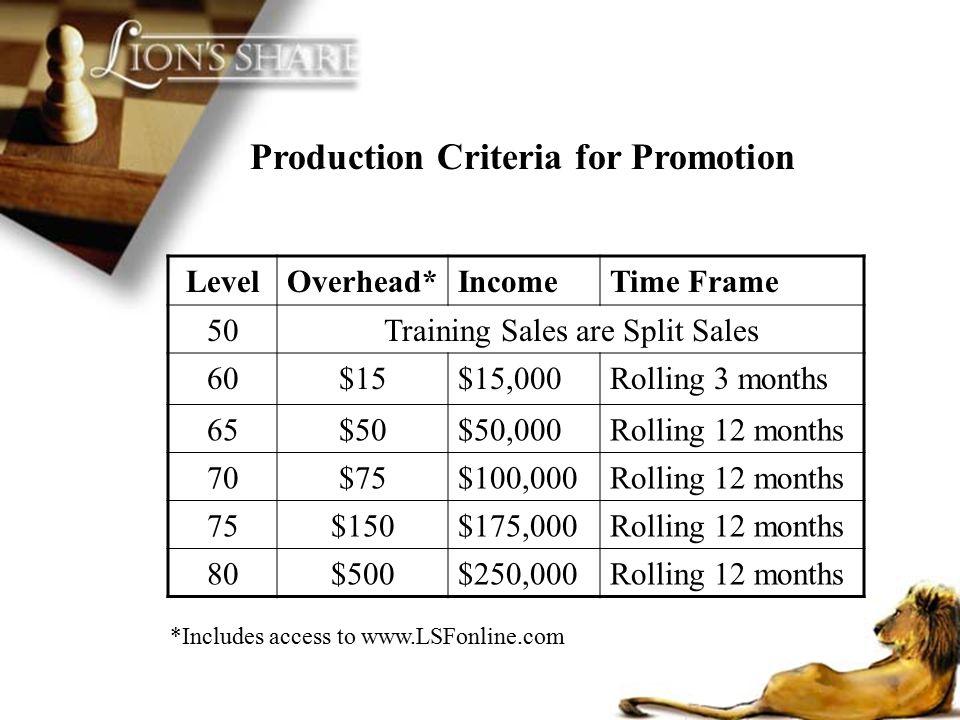 LevelOverhead*IncomeTime Frame 50Training Sales are Split Sales 60$15$15,000Rolling 3 months 65$50$50,000Rolling 12 months 70$75$100,000Rolling 12 mon