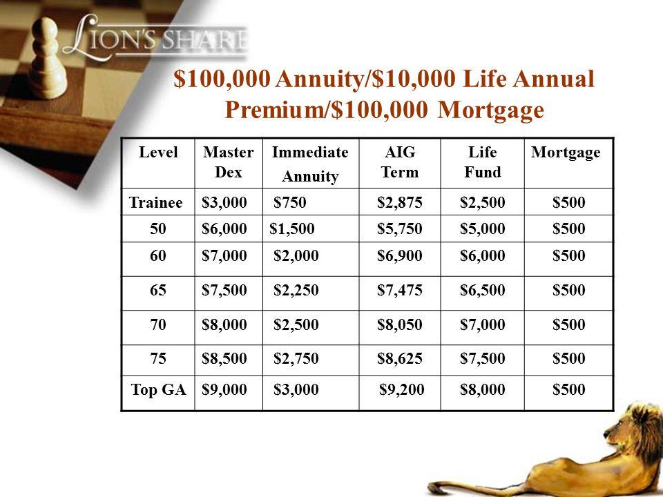 $100,000 Annuity/$10,000 Life Annual Premium/$100,000 Mortgage LevelMaster Dex Immediate Annuity AIG Term Life Fund Mortgage Trainee$3,000 $750$2,875$