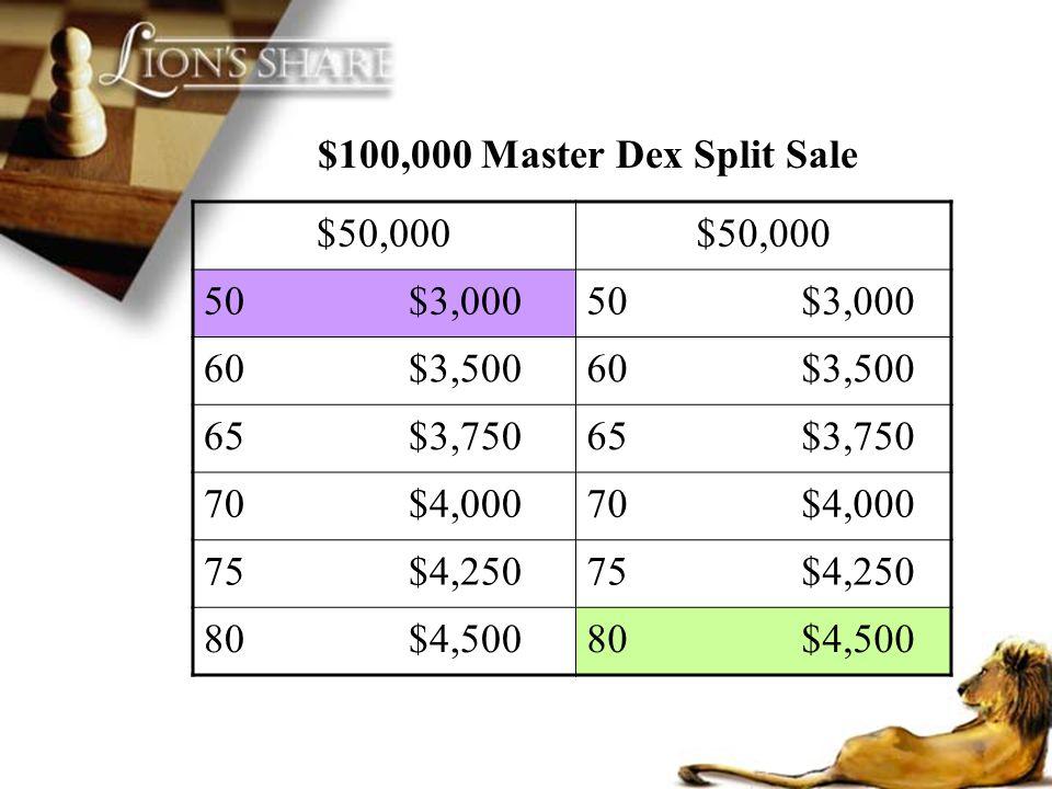 $100,000 Master Dex Split Sale $50,000 50 $3,000 60 $3,500 65 $3,750 70 $4,000 75 $4,250 80 $4,500