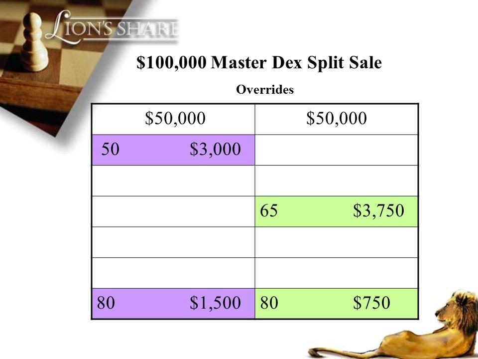 $100,000 Master Dex Split Sale Overrides $50,000 50 $3,000 65 $3,750 80 $1,50080 $750