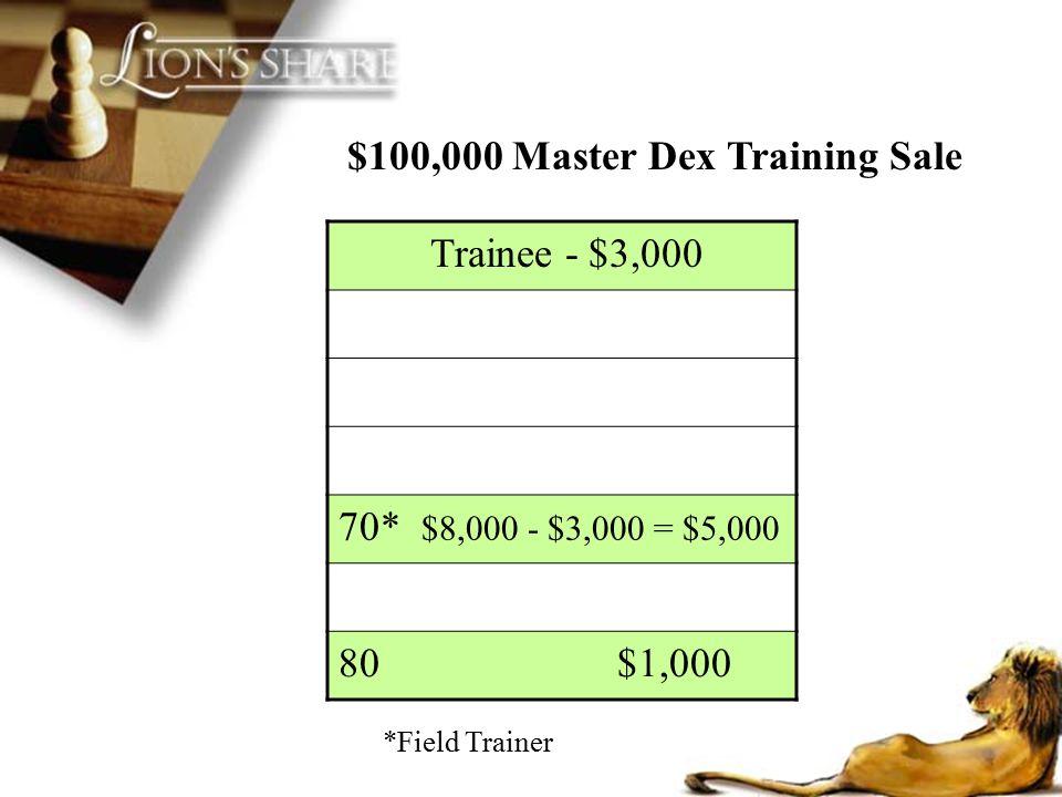 $100,000 Master Dex Training Sale Trainee - $3,000 70* $8,000 - $3,000 = $5,000 80 $1,000 *Field Trainer