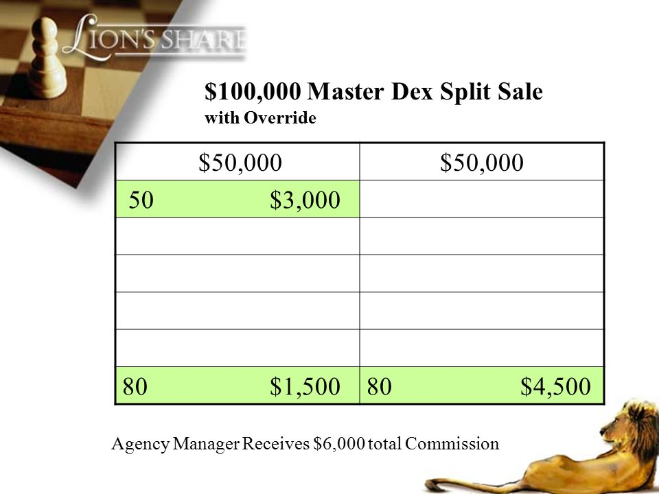 $100,000 Master Dex Split Sale with Override $50,000 50 $3,000 80 $1,50080 $4,500 Agency Manager Receives $6,000 total Commission