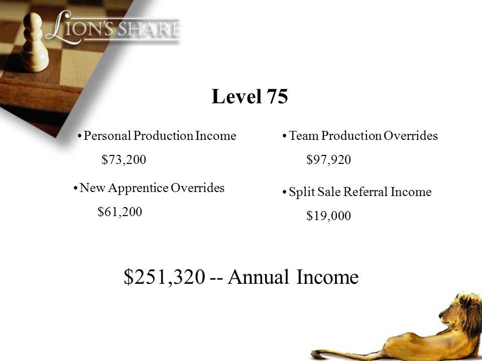 Level 75 $251,320 -- Annual Income New Apprentice Overrides $61,200 Personal Production Income $73,200 Split Sale Referral Income $19,000 Team Product