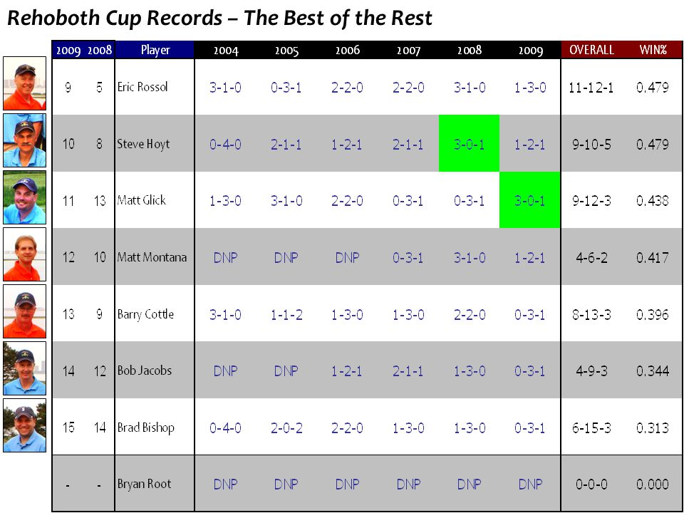Rehoboth Cup Records – Top 8 Performers