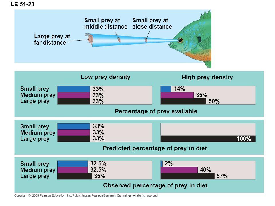 LE 51-23 Low prey density High prey density Small prey Medium prey Large prey 33% Small prey Medium prey Large prey Small prey Medium prey Large prey
