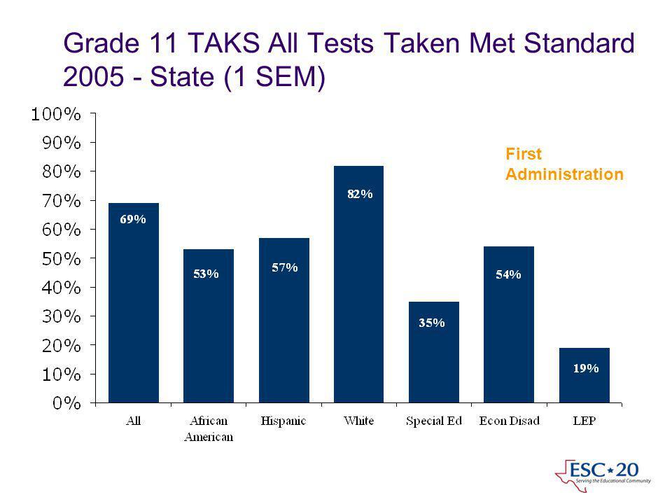 Grade 11 TAKS All Tests Taken Met Standard 2005 - State (1 SEM) First Administration