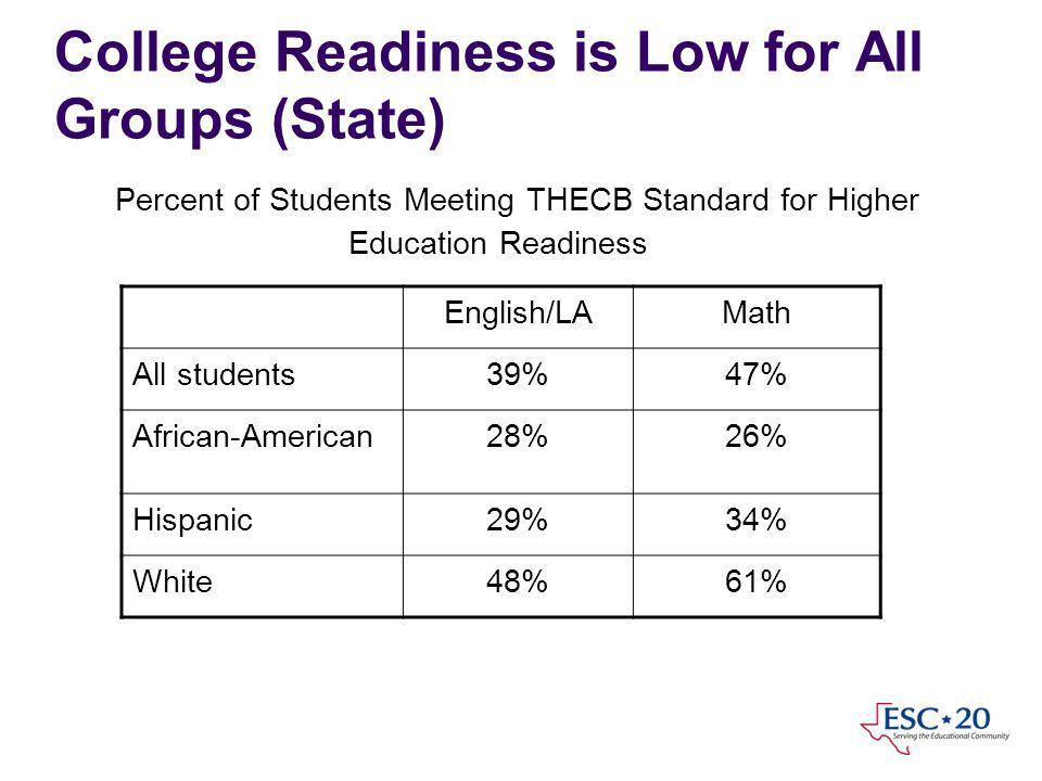 College Readiness is Low for All Groups (State) Percent of Students Meeting THECB Standard for Higher Education Readiness English/LAMath All students39%47% African-American28%26% Hispanic29%34% White48%61%