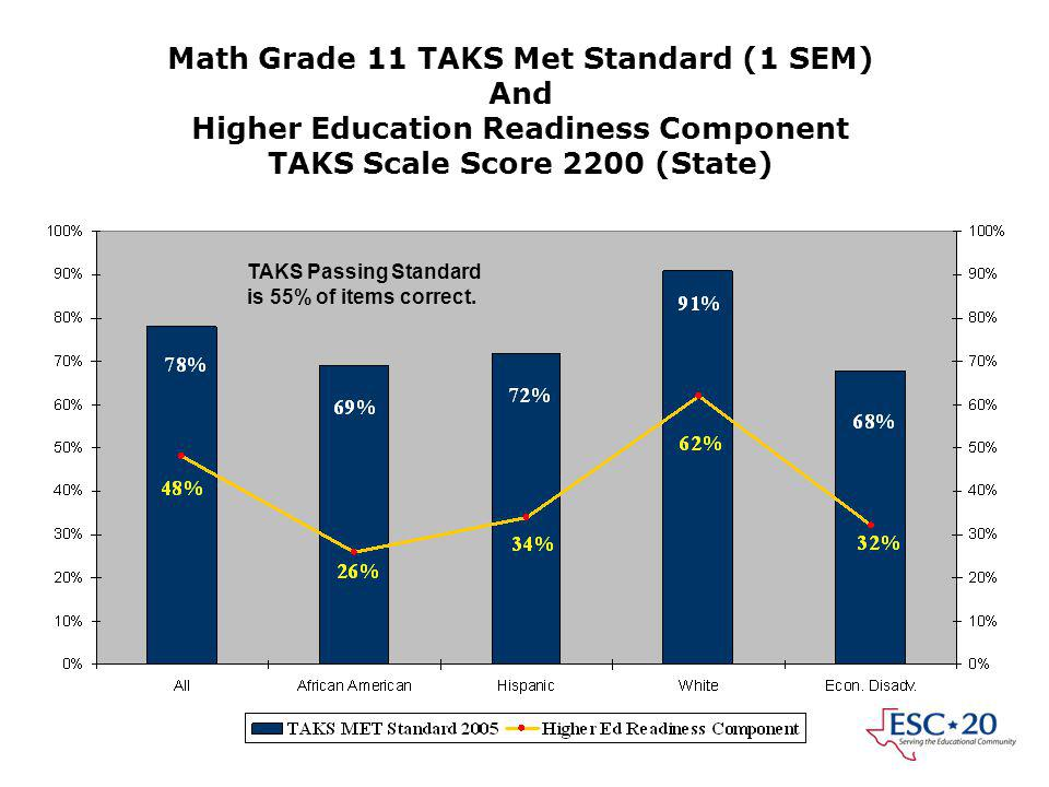 Math Grade 11 TAKS Met Standard (1 SEM) And Higher Education Readiness Component TAKS Scale Score 2200 (State) TAKS Passing Standard is 55% of items correct.