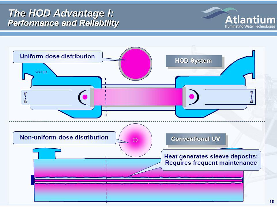 10 The HOD Advantage I: Performance and Reliability HOD System WATER Conventional UV Heat generates sleeve deposits; Requires frequent maintenance Uniform dose distribution Non-uniform dose distribution