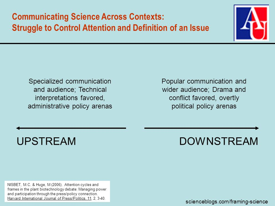 scienceblogs.com/framing-science Communicating Science Across Contexts: Struggle to Control Attention and Definition of an Issue UPSTREAMDOWNSTREAM Specialized communication and audience; Technical interpretations favored, administrative policy arenas Popular communication and wider audience; Drama and conflict favored, overtly political policy arenas NISBET, M.C.