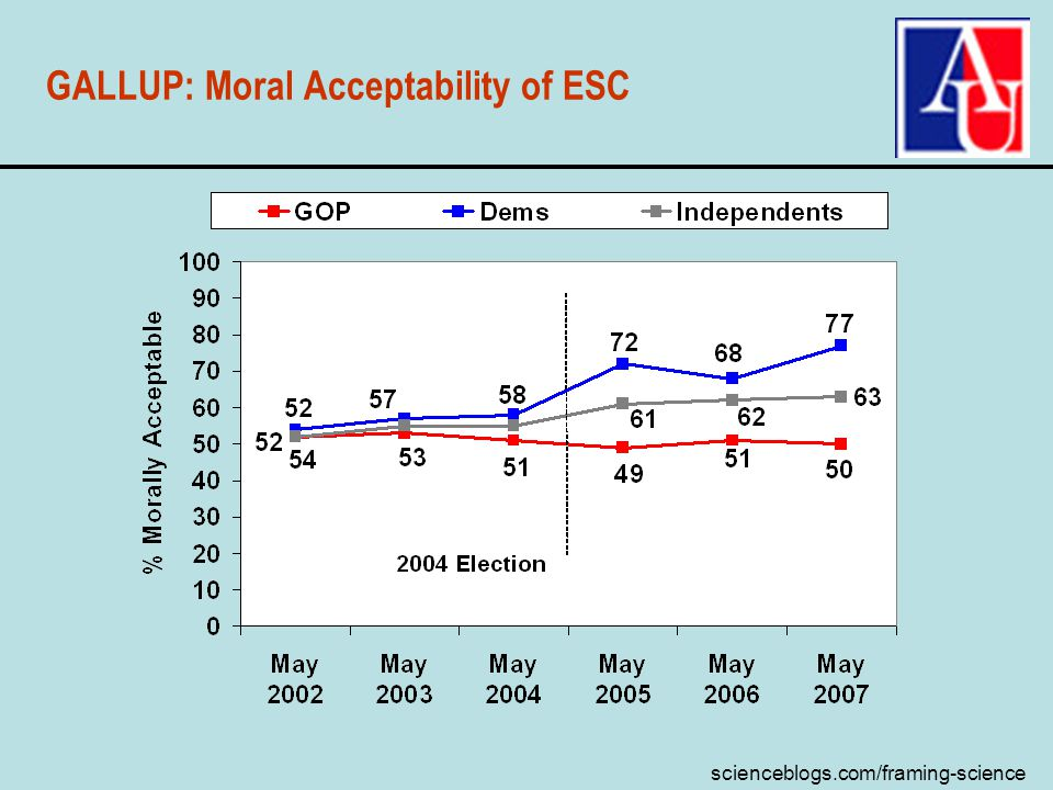 scienceblogs.com/framing-science GALLUP: Moral Acceptability of ESC