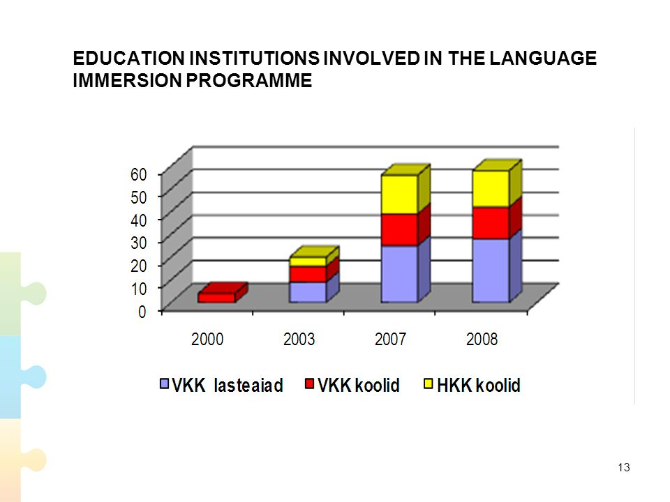 EDUCATION INSTITUTIONS INVOLVED IN THE LANGUAGE IMMERSION PROGRAMME 13