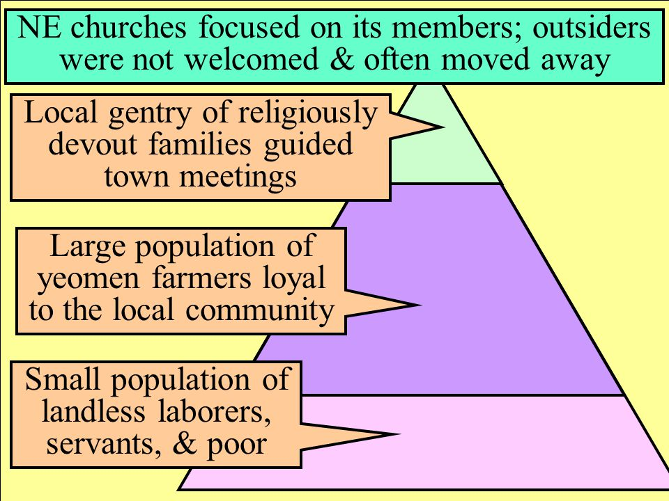 Social Hierarchy in New England Local gentry of religiously devout families guided town meetings Large population of yeomen farmers loyal to the local