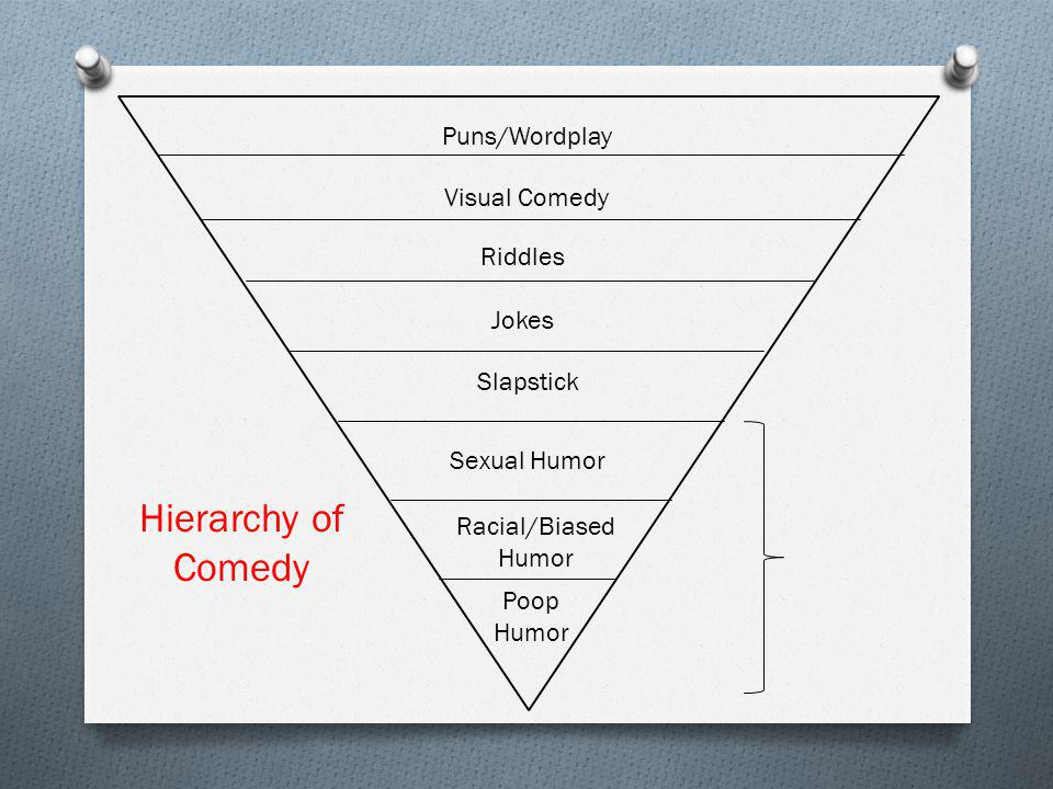 Puns/Wordplay Visual Comedy Riddles Jokes Poop Humor Racial/Biased Humor Sexual Humor Slapstick Hierarchy of Comedy