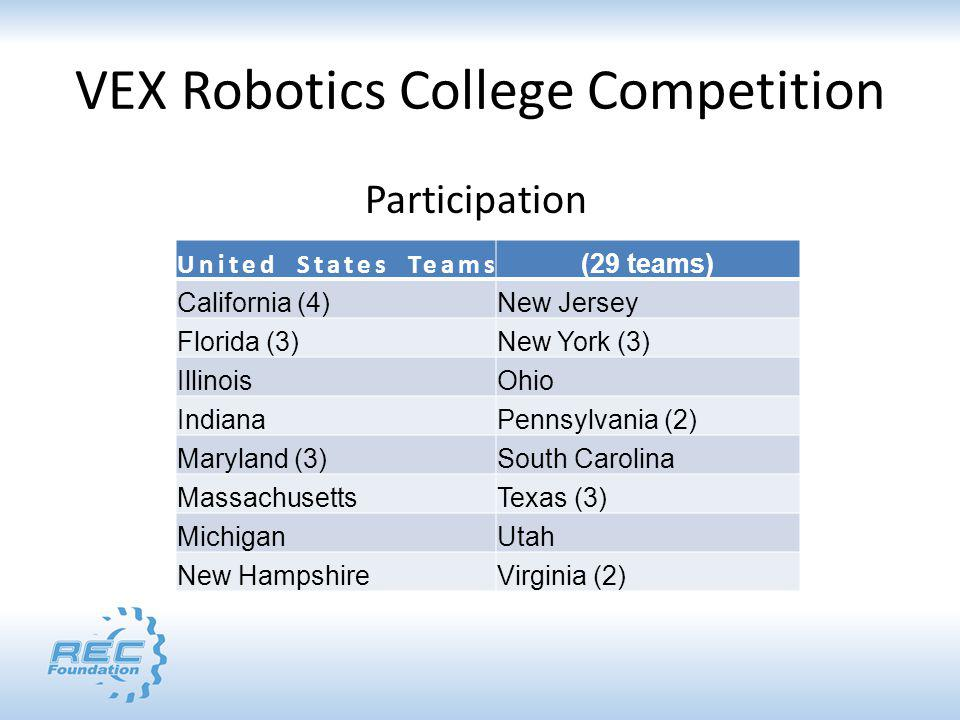 VEX Robotics College Competition Participation United States Teams (29 teams) California (4)New Jersey Florida (3)New York (3) IllinoisOhio IndianaPen