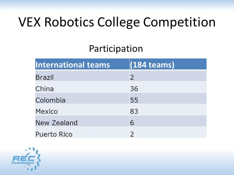 Participation International teams(184 teams) Brazil2 China36 Colombia55 Mexico83 New Zealand6 Puerto Rico2