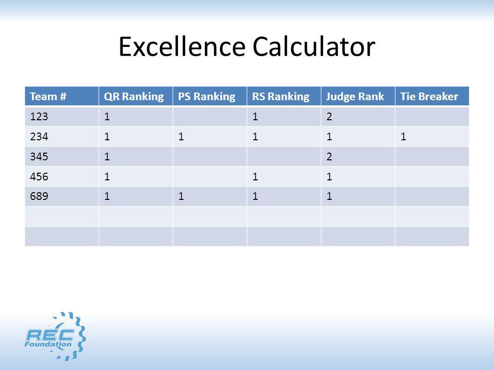 Excellence Calculator Team #QR RankingPS RankingRS RankingJudge RankTie Breaker 123112 23411111 34512 456111 6891111
