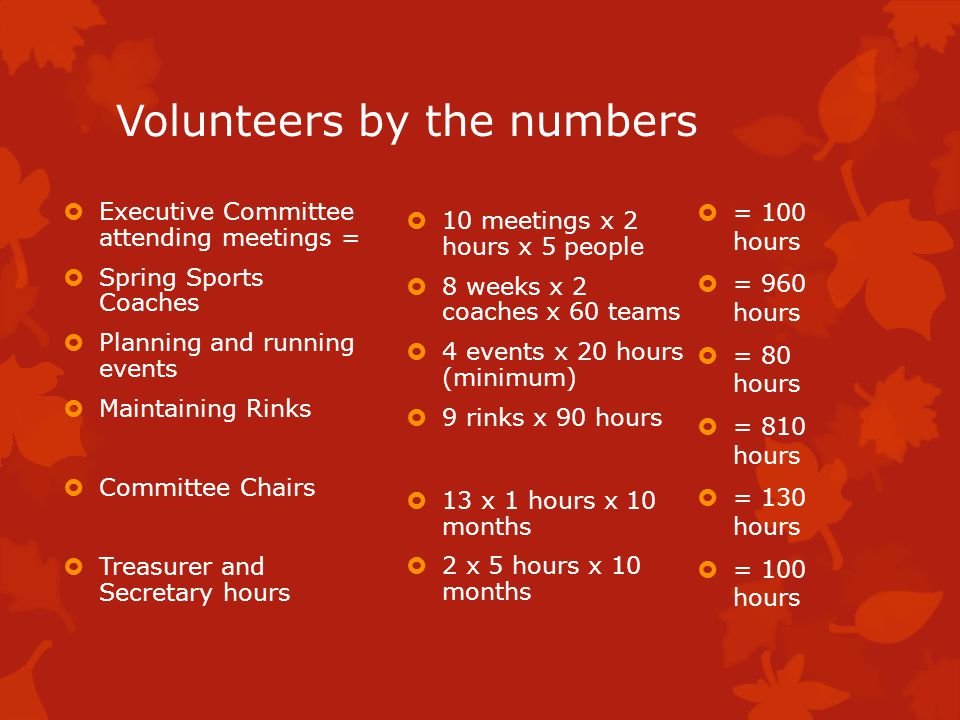 Volunteers by the numbers Executive Committee attending meetings = Spring Sports Coaches Planning and running events Maintaining Rinks Committee Chairs Treasurer and Secretary hours 10 meetings x 2 hours x 5 people 8 weeks x 2 coaches x 60 teams 4 events x 20 hours (minimum) 9 rinks x 90 hours 13 x 1 hours x 10 months 2 x 5 hours x 10 months = 100 hours = 960 hours = 80 hours = 810 hours = 130 hours = 100 hours