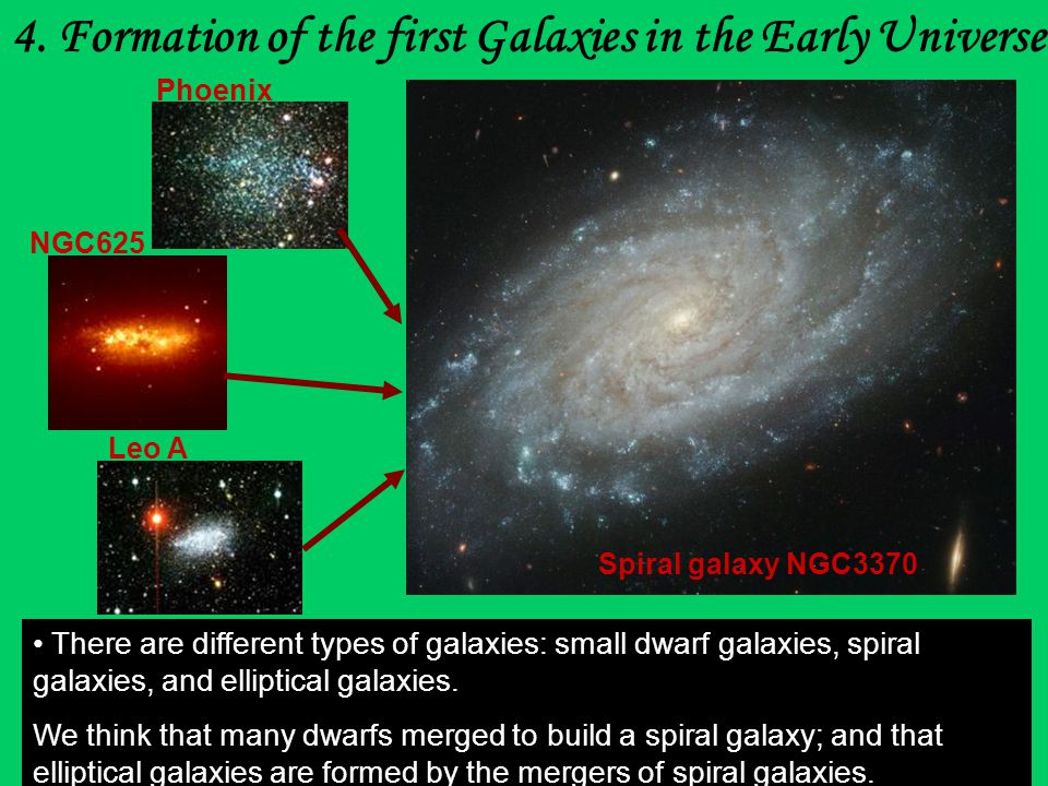 Spiral galaxy NGC3370 Phoenix NGC625 Leo A 4. Formation of the first Galaxies in the Early Universe There are different types of galaxies: small dwarf