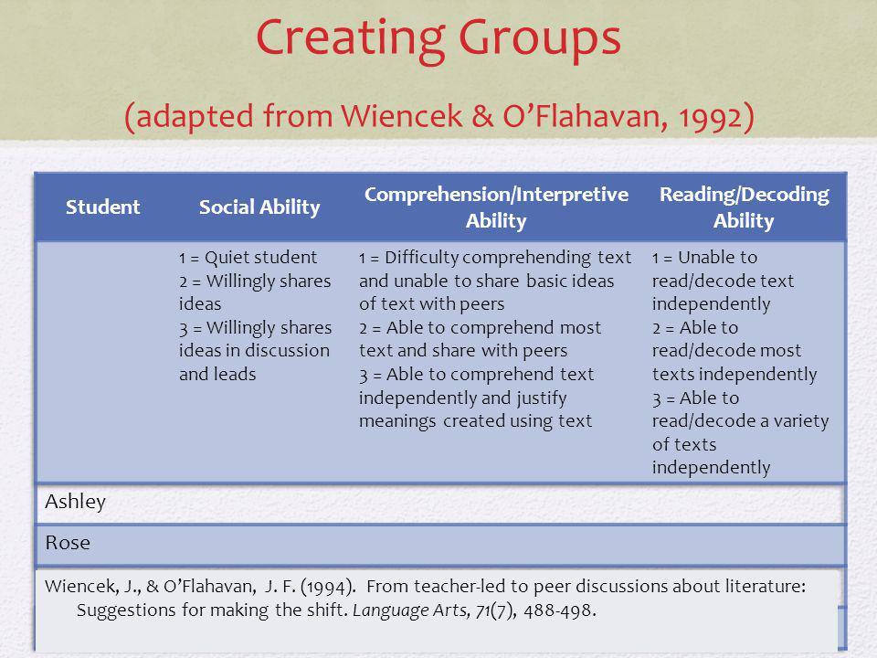 Creating Groups (adapted from Wiencek & OFlahavan, 1992) Wiencek, J., & OFlahavan, J. F. (1994). From teacher-led to peer discussions about literature