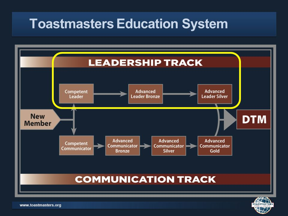 www.toastmasters.org Toastmasters Leadership Program Competent Leadership (CL) Advanced Leader Bronze (ALB) Advanced Leader Silver (ALS) Distinguished Toastmaster (DTM) Manual 10 projects club meeting roles CC, Club Officer, TLI, 2 presentations ALB, District Officer, HPL, Club Starter ALS & ACG How many Leadership Evaluations?One!