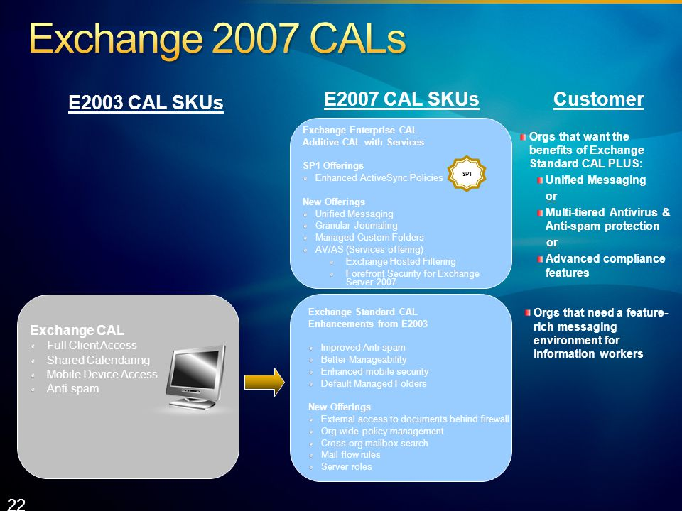 E2003 CAL SKUs E2007 CAL SKUs Orgs that want the benefits of Exchange Standard CAL PLUS: Unified Messaging or Multi-tiered Antivirus & Anti-spam protection or Advanced compliance features Orgs that need a feature- rich messaging environment for information workers Customer Exchange CAL Full Client Access Shared Calendaring Mobile Device Access Anti-spam Exchange Standard CAL Enhancements from E2003 Improved Anti-spam Better Manageability Enhanced mobile security Default Managed Folders New Offerings External access to documents behind firewall Org-wide policy management Cross-org mailbox search Mail flow rules Server roles Exchange Enterprise CAL Additive CAL with Services SP1 Offerings Enhanced ActiveSync Policies New Offerings Unified Messaging Granular Journaling Managed Custom Folders AV/AS (Services offering) Exchange Hosted Filtering Forefront Security for Exchange Server SP1