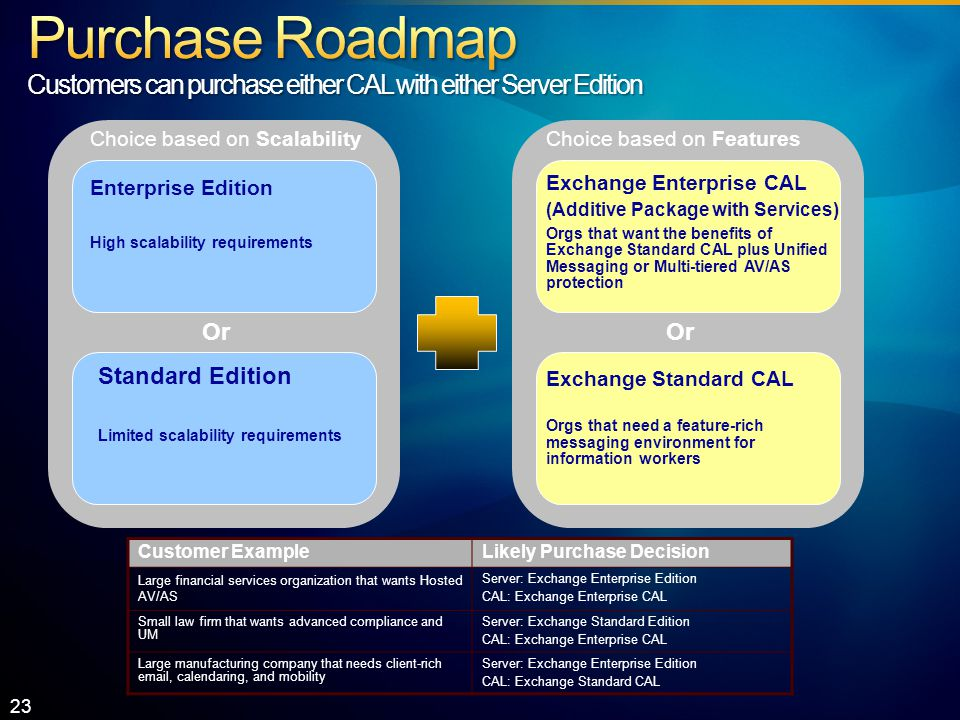 Exchange Enterprise CAL (Additive Package with Services) Orgs that want the benefits of Exchange Standard CAL plus Unified Messaging or Multi-tiered AV/AS protection Enterprise Edition High scalability requirements Or Choice based on Scalability Standard Edition Limited scalability requirements Exchange Standard CAL Orgs that need a feature-rich messaging environment for information workers Choice based on Features Or Customer ExampleLikely Purchase Decision Large financial services organization that wants Hosted AV/AS Server: Exchange Enterprise Edition CAL: Exchange Enterprise CAL Small law firm that wants advanced compliance and UM Server: Exchange Standard Edition CAL: Exchange Enterprise CAL Large manufacturing company that needs client-rich  , calendaring, and mobility Server: Exchange Enterprise Edition CAL: Exchange Standard CAL 23