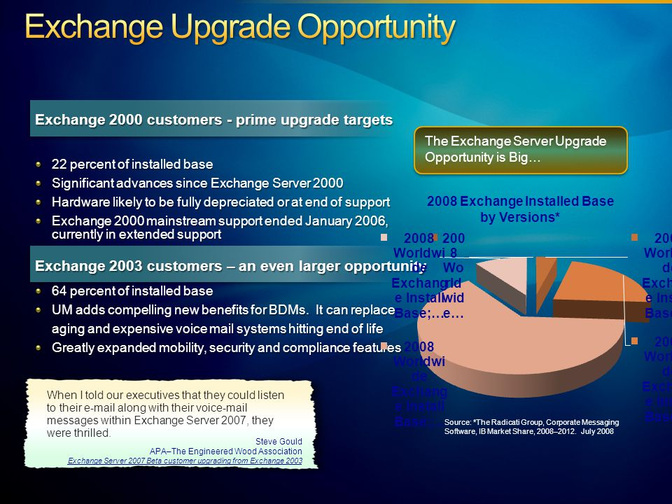 Exchange 2000 customers - prime upgrade targets 22 percent of installed base Significant advances since Exchange Server 2000 Hardware likely to be fully depreciated or at end of support Exchange 2000 mainstream support ended January 2006, currently in extended support Exchange 2003 customers – an even larger opportunity 64 percent of installed base UM adds compelling new benefits for BDMs.