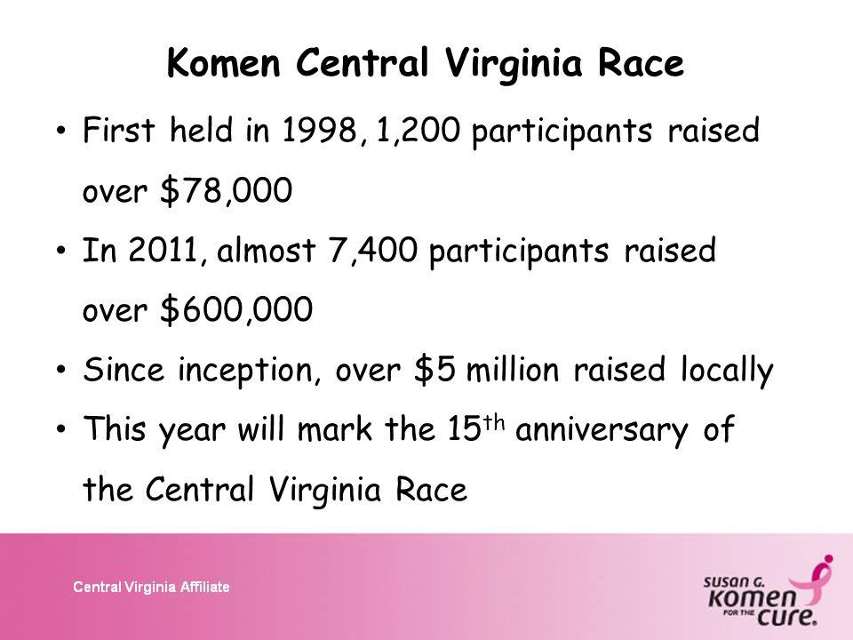 Komen Central Virginia Race First held in 1998, 1,200 participants raised over $78,000 In 2011, almost 7,400 participants raised over $600,000 Since inception, over $5 million raised locally This year will mark the 15 th anniversary of the Central Virginia Race