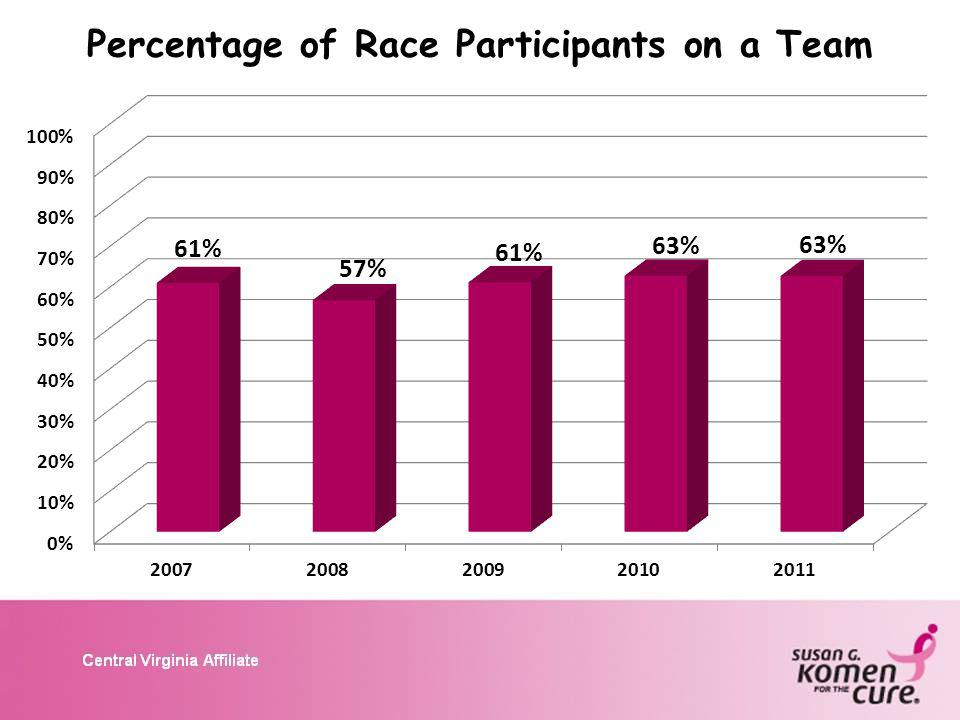 Percentage of Race Participants on a Team