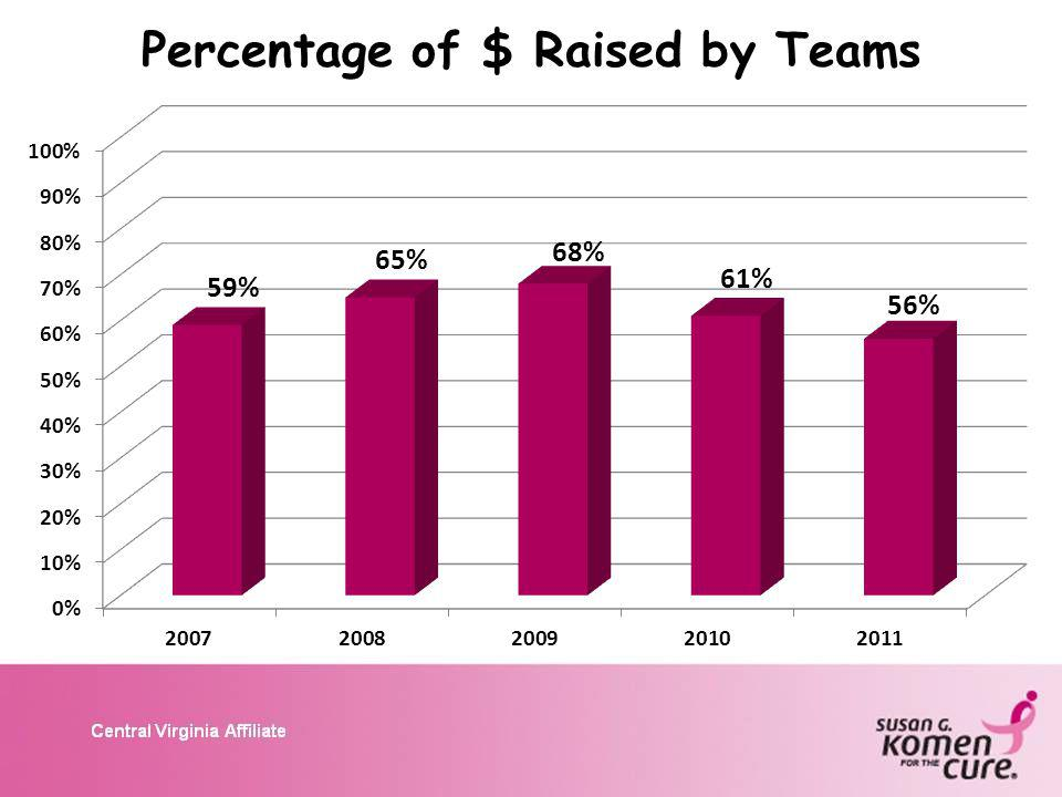 Percentage of $ Raised by Teams