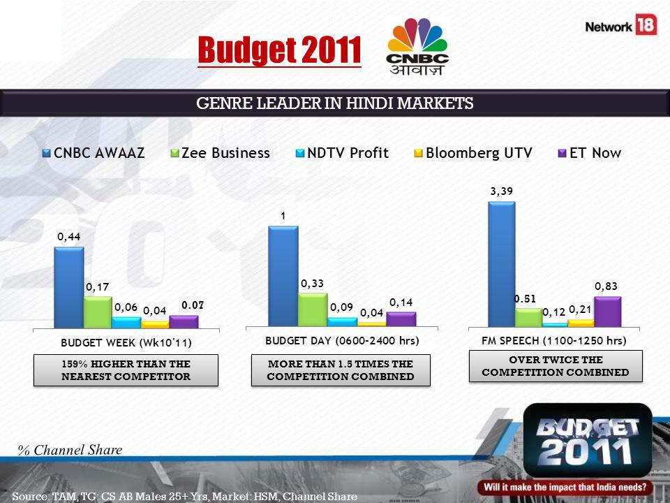 Source: TAM, TG: CS AB Males 25+ Yrs, Market: HSM, Channel Share 159% HIGHER THAN THE NEAREST COMPETITOR MORE THAN 1.5 TIMES THE COMPETITION COMBINED OVER TWICE THE COMPETITION COMBINED % Channel Share Budget 2011 GENRE LEADER IN HINDI MARKETS