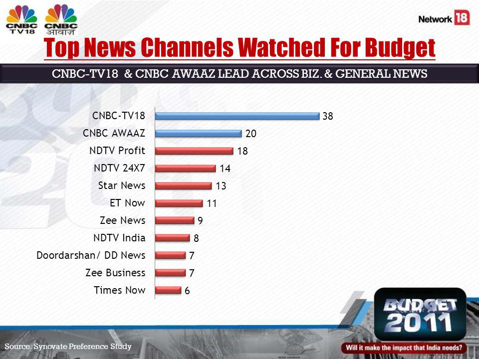 Top News Channels Watched For Budget CNBC-TV18 & CNBC AWAAZ LEAD ACROSS BIZ.