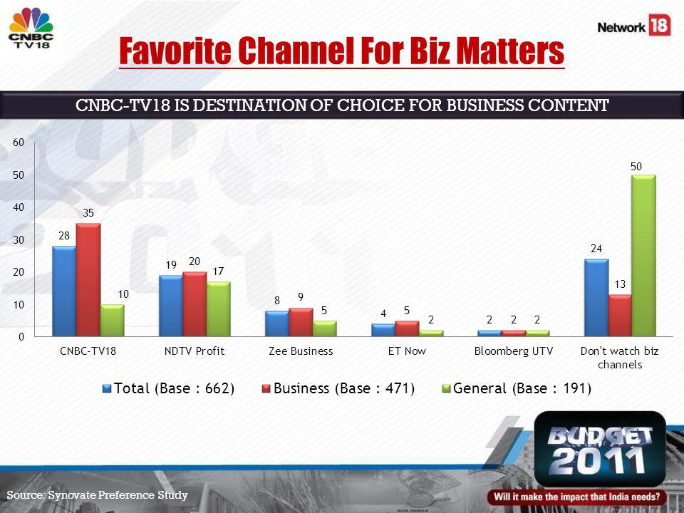 Source: Synovate Preference Study Favorite Channel For Biz Matters CNBC-TV18 IS DESTINATION OF CHOICE FOR BUSINESS CONTENT