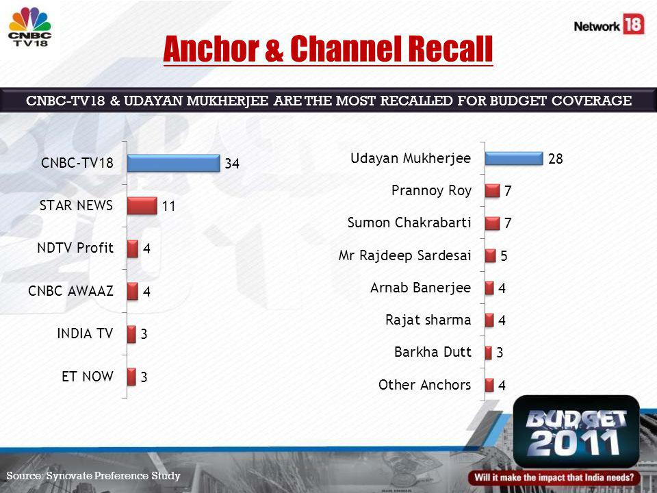 Source: Synovate Preference Study CNBC-TV18 & UDAYAN MUKHERJEE ARE THE MOST RECALLED FOR BUDGET COVERAGE Anchor & Channel Recall