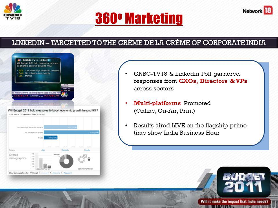 LINKEDIN – TARGETTED TO THE CRÈME DE LA CRÈME OF CORPORATE INDIA 360 o Marketing CNBC-TV18 & Linkedin Poll garnered responses from CXOs, Directors & VPs across sectors Multi-platforms Promoted (Online, On-Air, Print) Results aired LIVE on the flagship prime time show India Business Hour